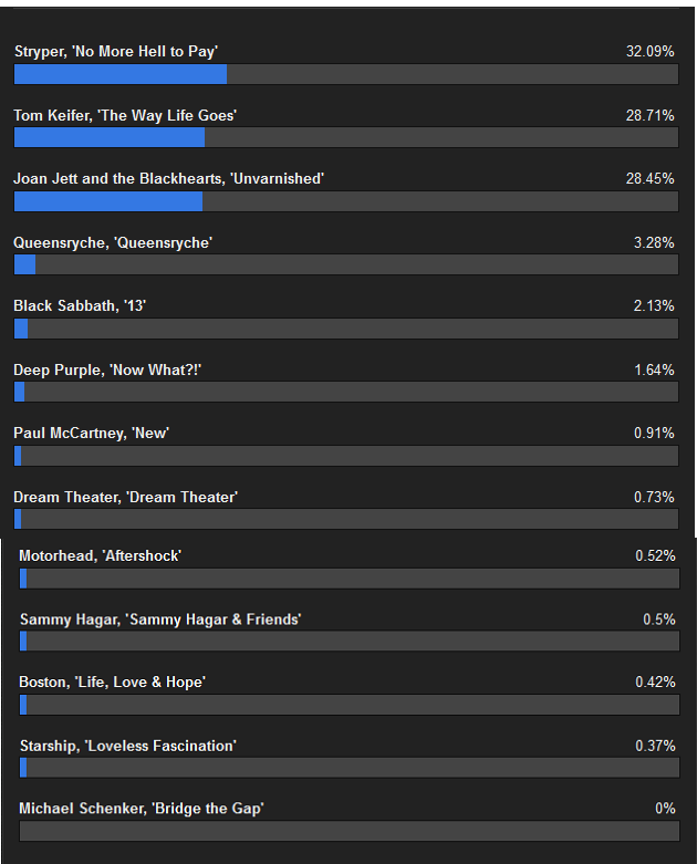 Music Enthusiast Magazine's 2013 Album of the Year Award - Final Results