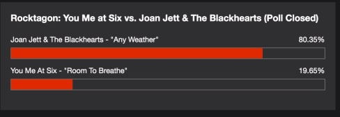 JJBH vs You Me At Six - Final Results - http://103gbfrocks.com/you-and-me-at-six-vs-joan-jett-the-blackhearts-rocktagon/